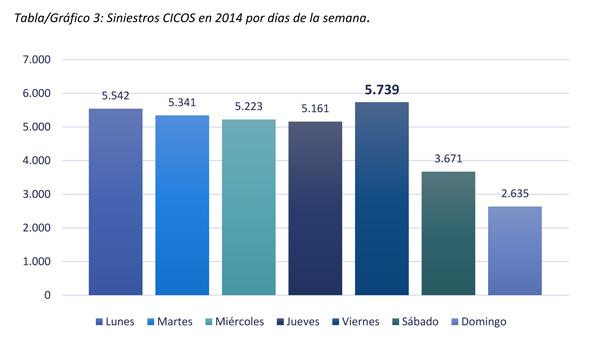 Fuente: UNESPA, con datos de Tirea/Cicos