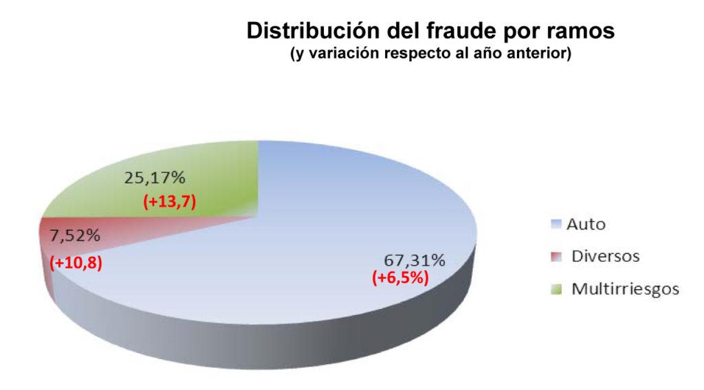 El seguro de coche concentra dos terceras partes de los intentos de fraude, según Axa
