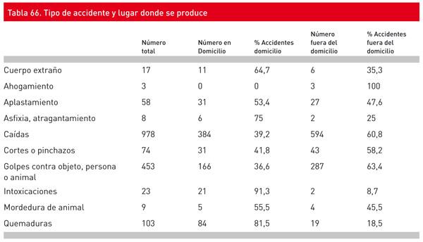Tipo de accidentes que sufren los niños en España