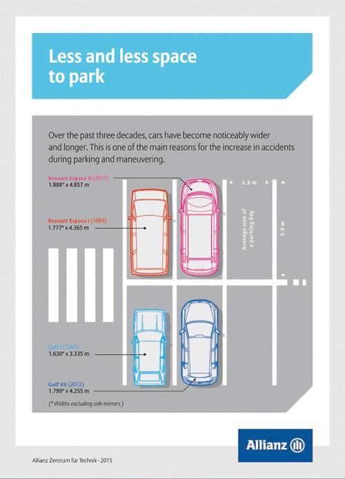Los coches son ahora más grandes; las plazas de aparcamiento no.