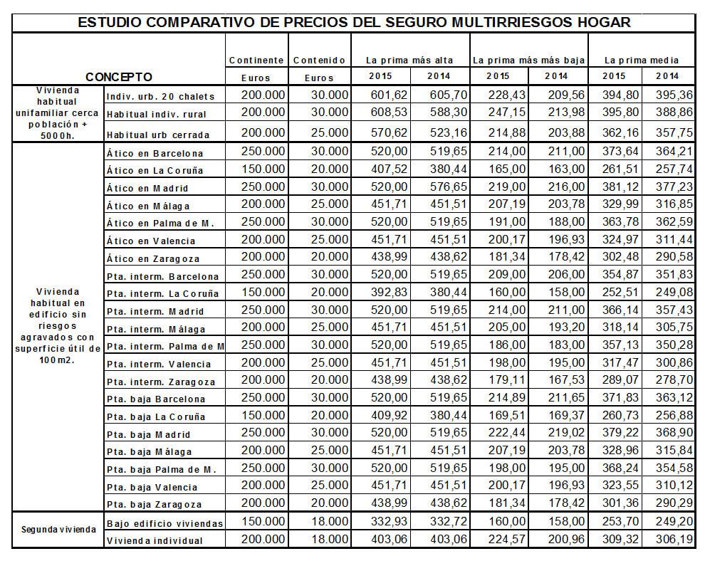 'Estudio comparativo seguro Multirriesgos del Hogar 2014-2015', de INESE.