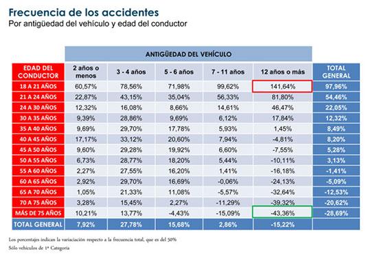 frecuencia de accidentes de jovenes