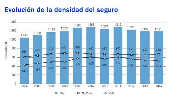 """Fuente: """"El mercado español de seguros 2014"""", de Fundación Mapfre."""