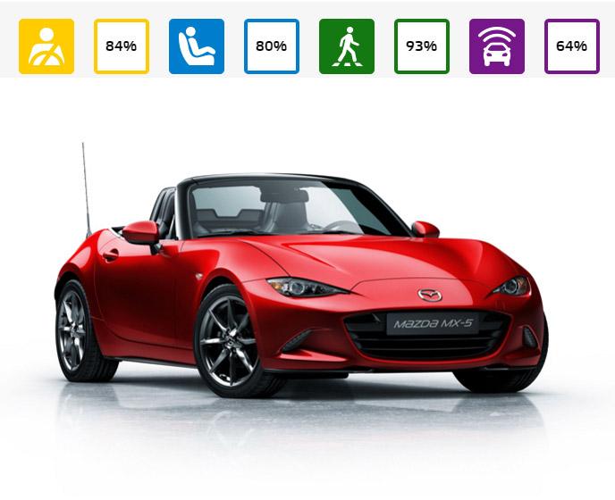 Mazda logra un deportivo seguro y confortable