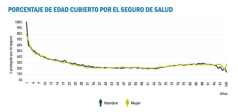 Porcentaje de edad cubierto por el Seguro de Salud, en la Memoria Social del Seguro.pdf