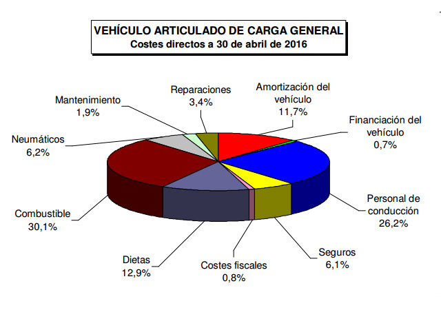 Los Seguros representan una parte pequeña de los gastos de un camión