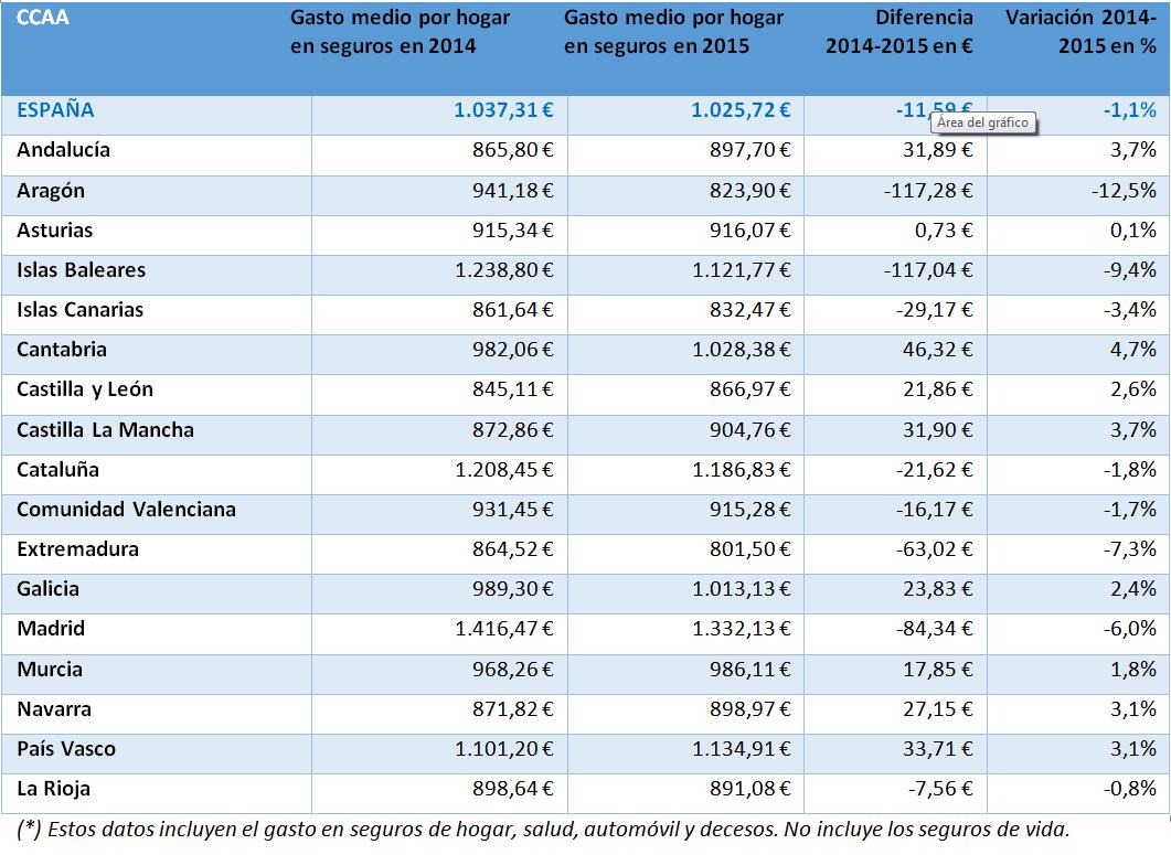 Gasto en Seguros de las familias españolas por regiones