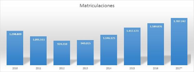 Grafico de matriculaciones de coches