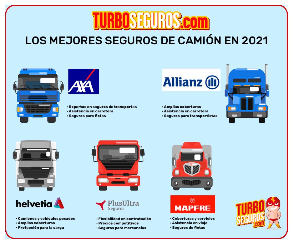 Infografía con las mejores aseguradoras de camiones en 2021